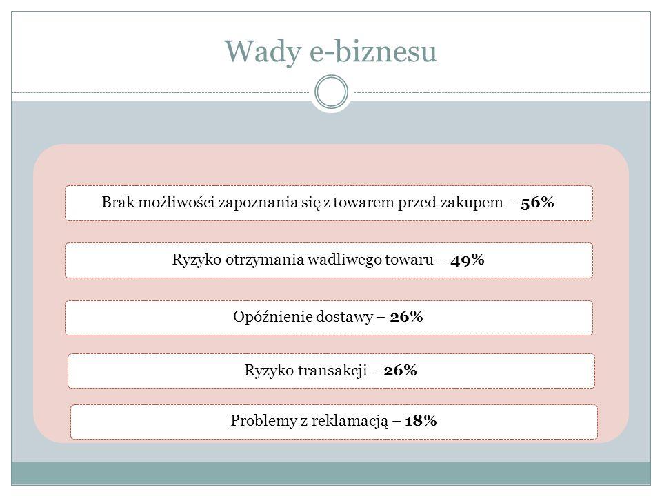 Wady e-biznesu Brak możliwości zapoznania się z towarem przed zakupem – 56%Ryzyko otrzymania wadliwego towaru – 49%Opóźnienie dostawy – 26%Ryzyko transakcji – 26%Problemy z reklamacją – 18%