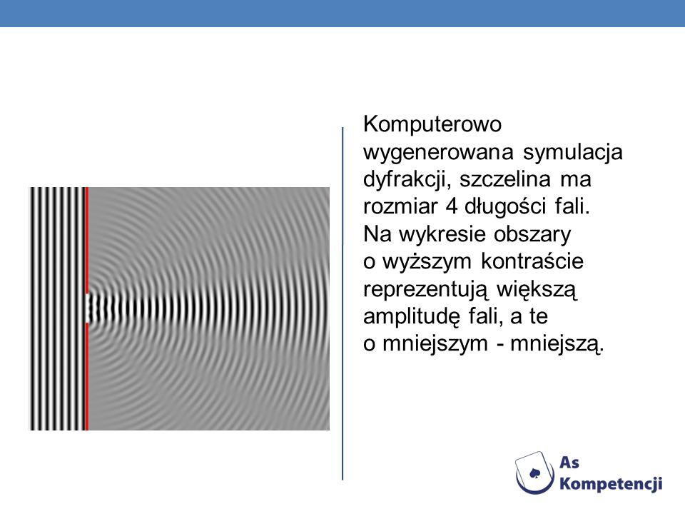 Komputerowo wygenerowana symulacja dyfrakcji, szczelina ma rozmiar 4 długości fali. Na wykresie obszary o wyższym kontraście reprezentują większą ampl