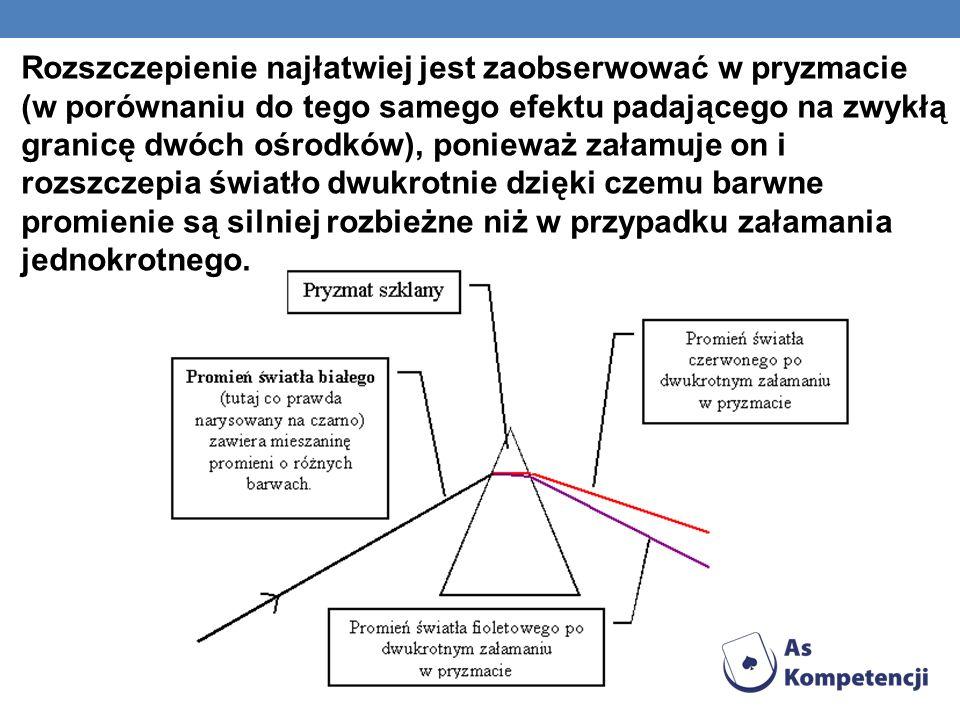 Rozszczepienie najłatwiej jest zaobserwować w pryzmacie (w porównaniu do tego samego efektu padającego na zwykłą granicę dwóch ośrodków), ponieważ zał
