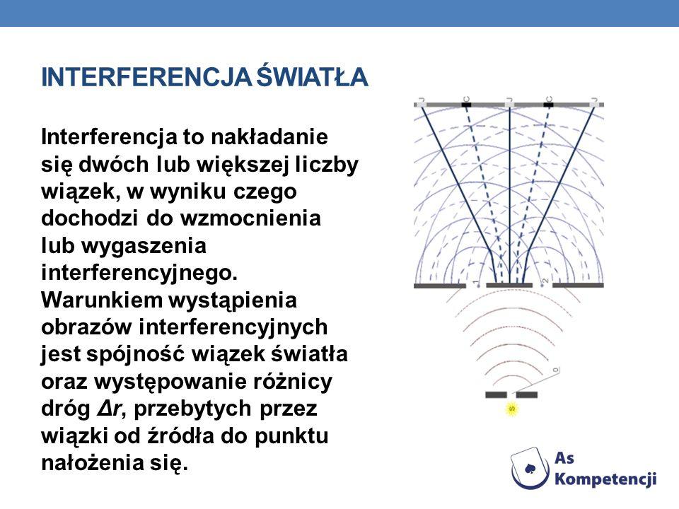 INTERFERENCJA ŚWIATŁA Interferencja to nakładanie się dwóch lub większej liczby wiązek, w wyniku czego dochodzi do wzmocnienia lub wygaszenia interfer