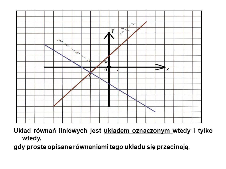 Układ równań liniowych jest układem oznaczonym wtedy i tylko wtedy, gdy proste opisane równaniami tego układu się przecinają.