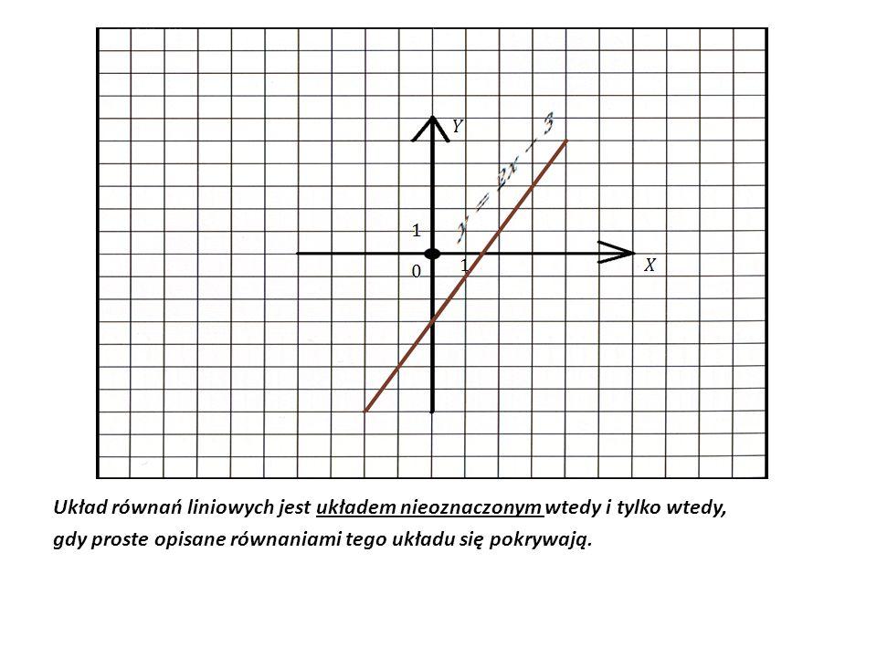 Układ równań liniowych jest układem nieoznaczonym wtedy i tylko wtedy, gdy proste opisane równaniami tego układu się pokrywają.