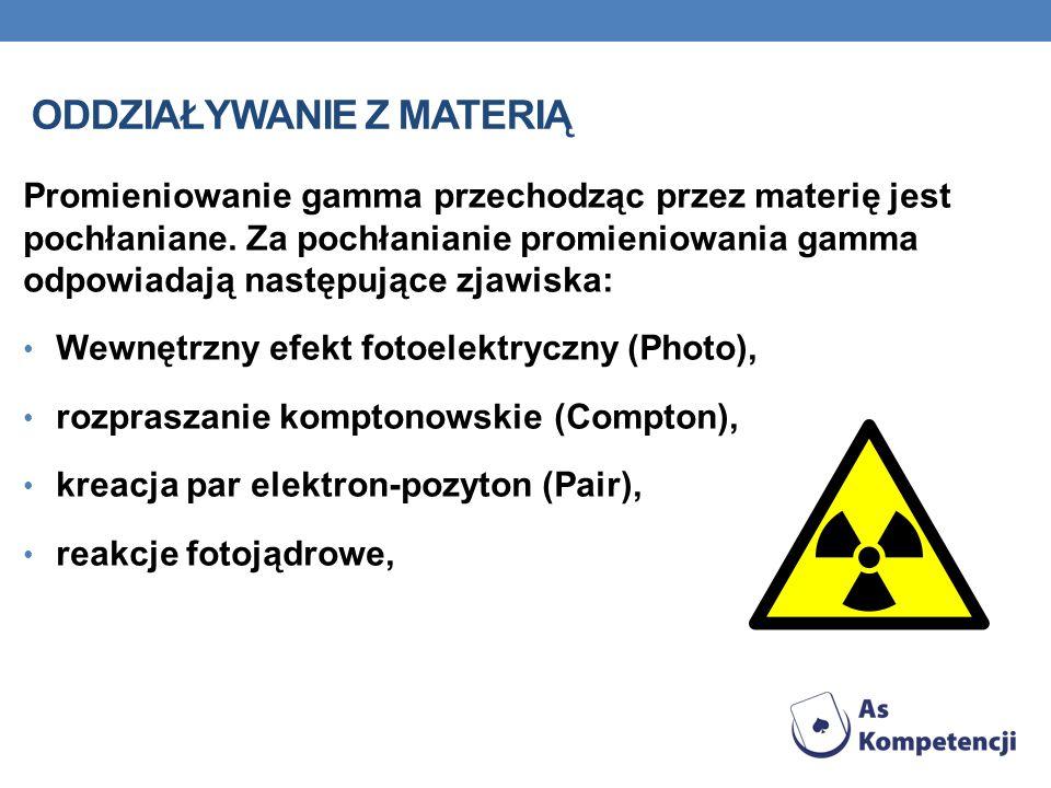 ODDZIAŁYWANIE Z MATERIĄ Promieniowanie gamma przechodząc przez materię jest pochłaniane. Za pochłanianie promieniowania gamma odpowiadają następujące