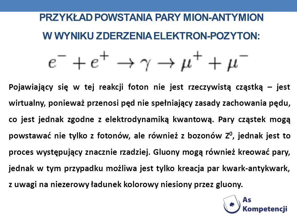PRZYKŁAD POWSTANIA PARY MION-ANTYMION W WYNIKU ZDERZENIA ELEKTRON-POZYTON: Pojawiający się w tej reakcji foton nie jest rzeczywistą cząstką – jest wir