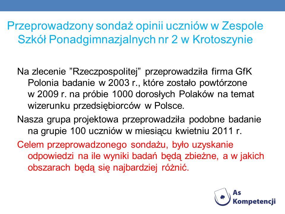 Przeprowadzony sondaż opinii uczniów w Zespole Szkół Ponadgimnazjalnych nr 2 w Krotoszynie Na zlecenie Rzeczpospolitej przeprowadziła firma GfK Poloni