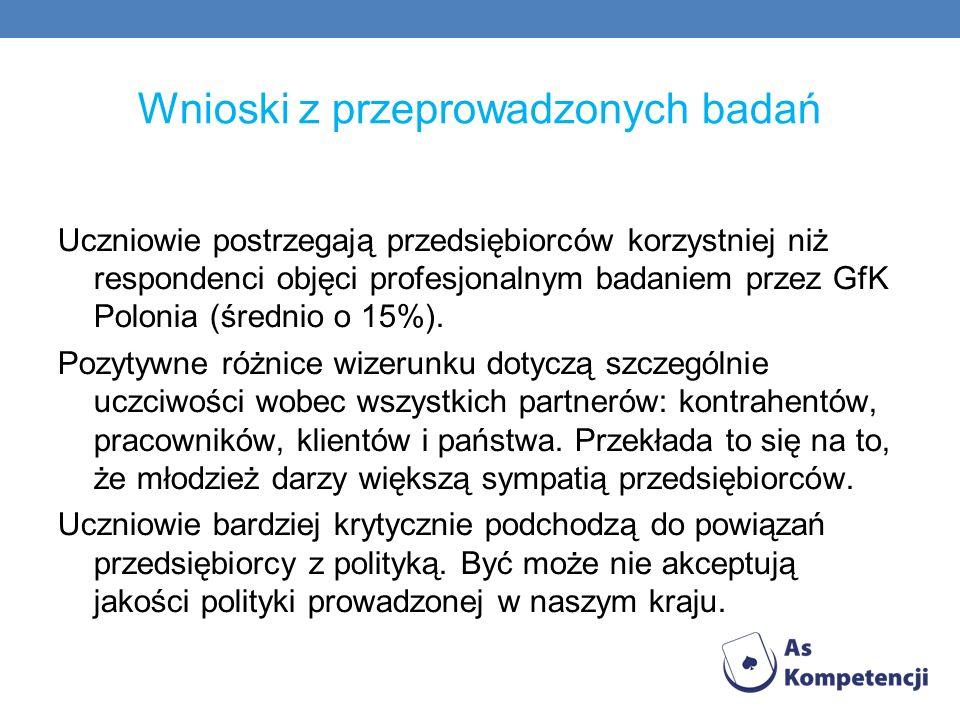 Wnioski z przeprowadzonych badań Uczniowie postrzegają przedsiębiorców korzystniej niż respondenci objęci profesjonalnym badaniem przez GfK Polonia (ś