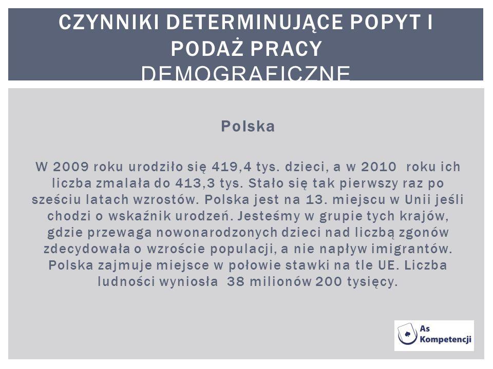 Polska W 2009 roku urodziło się 419,4 tys. dzieci, a w 2010 roku ich liczba zmalała do 413,3 tys. Stało się tak pierwszy raz po sześciu latach wzrostó