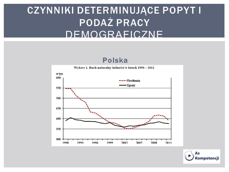 Polska CZYNNIKI DETERMINUJĄCE POPYT I PODAŻ PRACY DEMOGRAFICZNE
