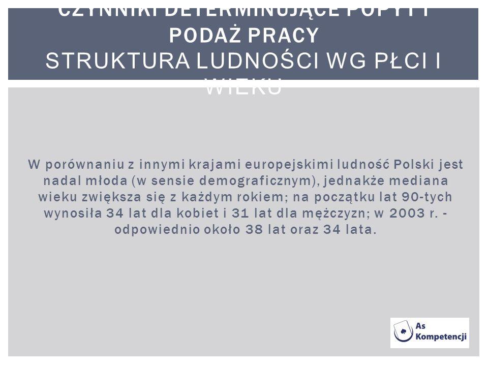 W porównaniu z innymi krajami europejskimi ludność Polski jest nadal młoda (w sensie demograficznym), jednakże mediana wieku zwiększa się z każdym rok