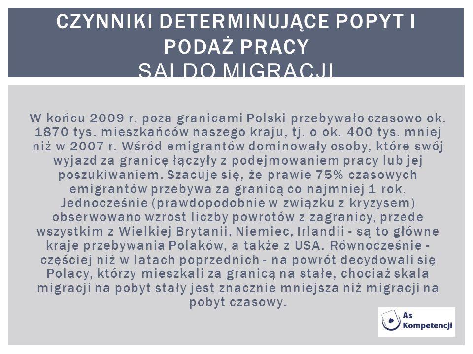 W końcu 2009 r. poza granicami Polski przebywało czasowo ok. 1870 tys. mieszkańców naszego kraju, tj. o ok. 400 tys. mniej niż w 2007 r. Wśród emigran
