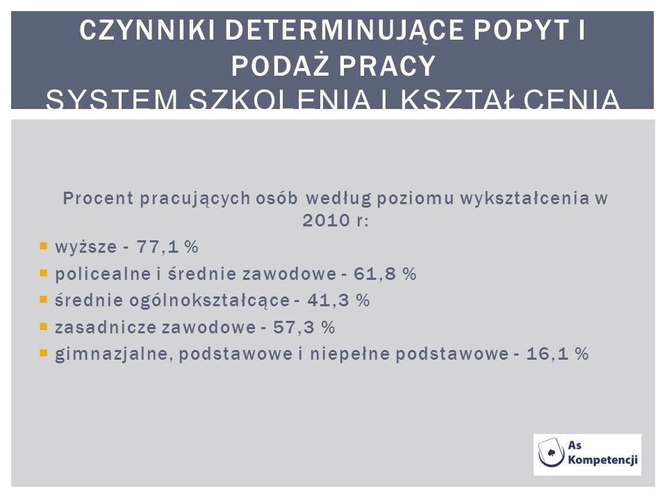 Procent pracujących osób według poziomu wykształcenia w 2010 r: wyższe - 77,1 % policealne i średnie zawodowe - 61,8 % średnie ogólnokształcące - 41,3