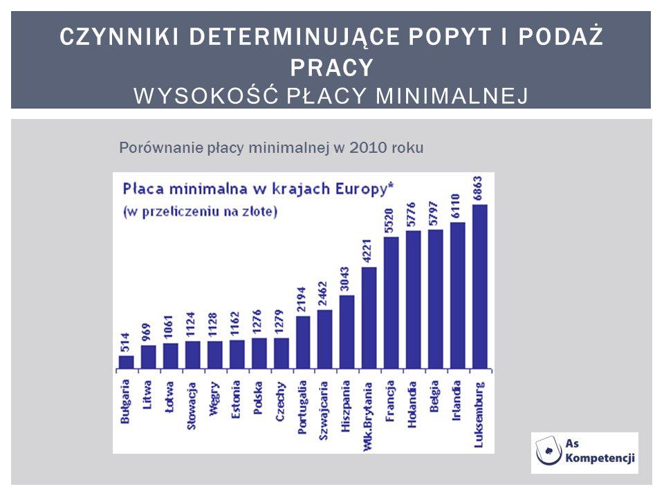 CZYNNIKI DETERMINUJĄCE POPYT I PODAŻ PRACY WYSOKOŚĆ PŁACY MINIMALNEJ Porównanie płacy minimalnej w 2010 roku