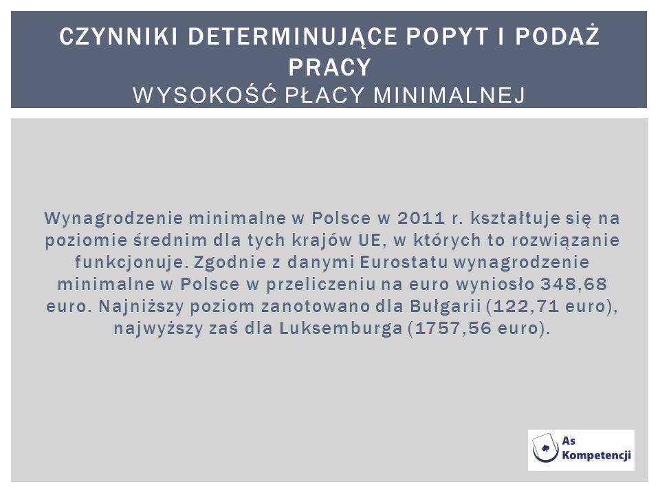 Wynagrodzenie minimalne w Polsce w 2011 r. kształtuje się na poziomie średnim dla tych krajów UE, w których to rozwiązanie funkcjonuje. Zgodnie z dany