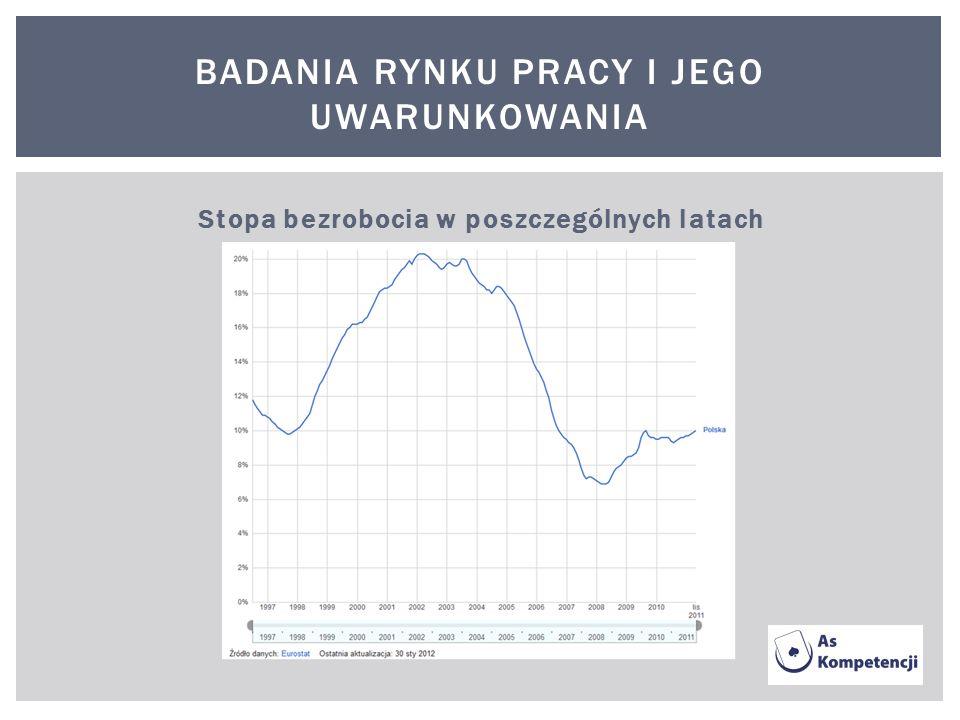 BADANIA RYNKU PRACY I JEGO UWARUNKOWANIA Stopa bezrobocia w poszczególnych latach