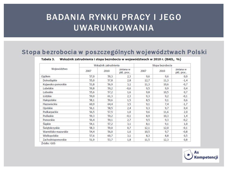 BADANIA RYNKU PRACY I JEGO UWARUNKOWANIA Stopa bezrobocia w poszczególnych województwach Polski