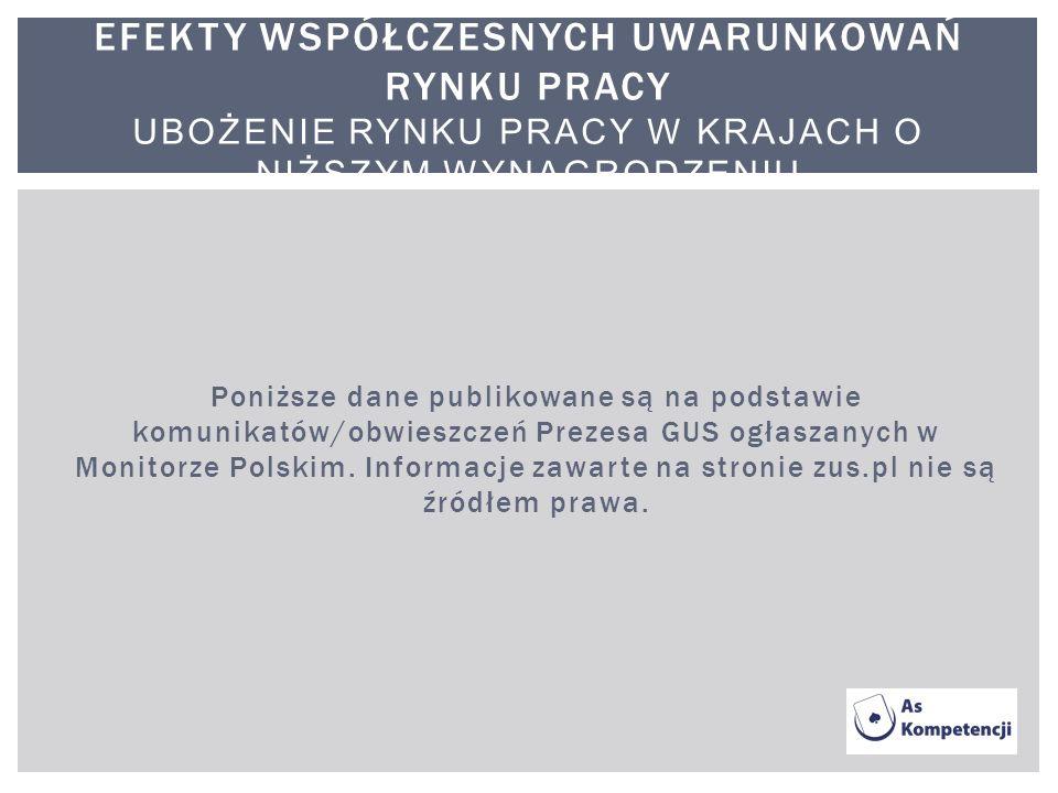 Poniższe dane publikowane są na podstawie komunikatów/obwieszczeń Prezesa GUS ogłaszanych w Monitorze Polskim. Informacje zawarte na stronie zus.pl ni