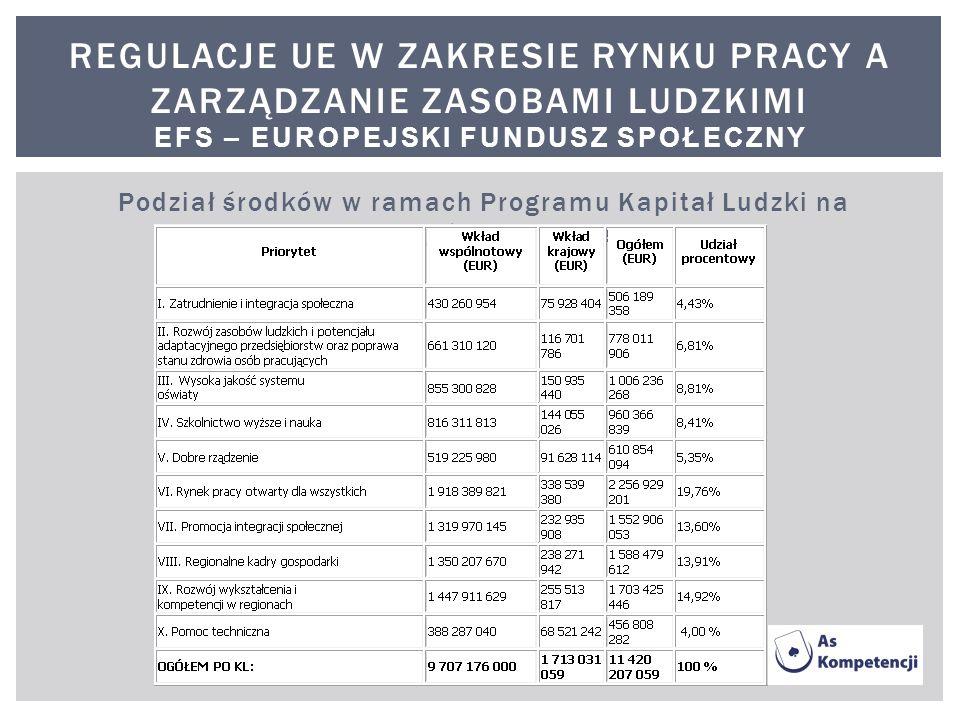 Podział środków w ramach Programu Kapitał Ludzki na poszczególne priorytety: REGULACJE UE W ZAKRESIE RYNKU PRACY A ZARZĄDZANIE ZASOBAMI LUDZKIMI EFS –