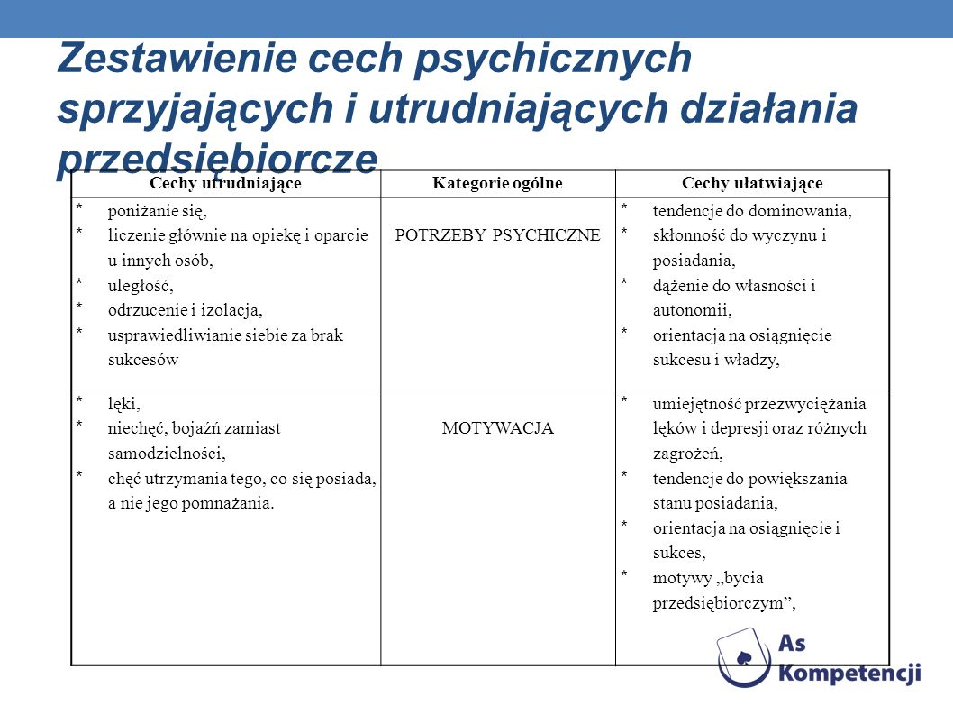 Zestawienie cech psychicznych sprzyjających i utrudniających działania przedsiębiorcze Cechy utrudniająceKategorie ogólneCechy ułatwiające * poniżanie