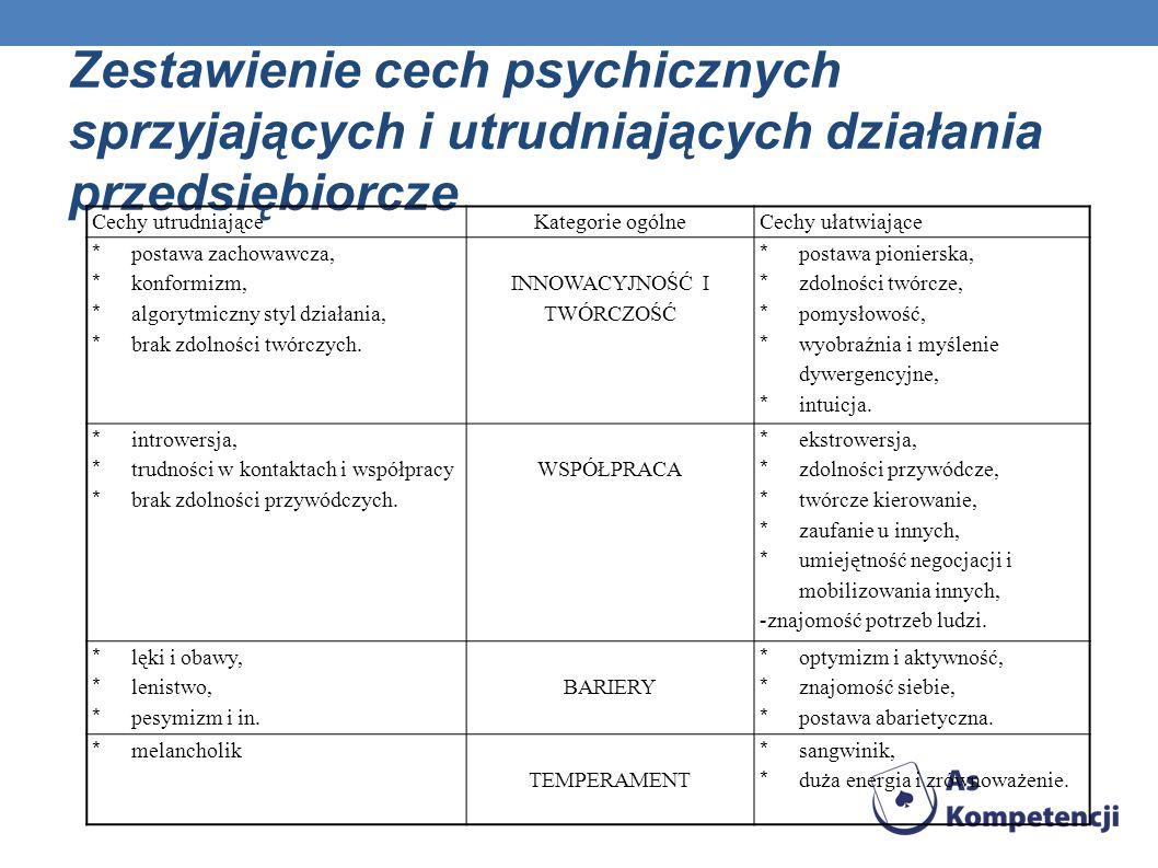 Zestawienie cech psychicznych sprzyjających i utrudniających działania przedsiębiorcze Cechy utrudniająceKategorie ogólneCechy ułatwiające * postawa z