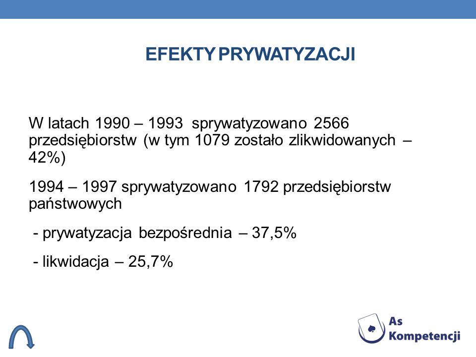 EFEKTY PRYWATYZACJI W latach 1990 – 1993 sprywatyzowano 2566 przedsiębiorstw (w tym 1079 zostało zlikwidowanych – 42%) 1994 – 1997 sprywatyzowano 1792