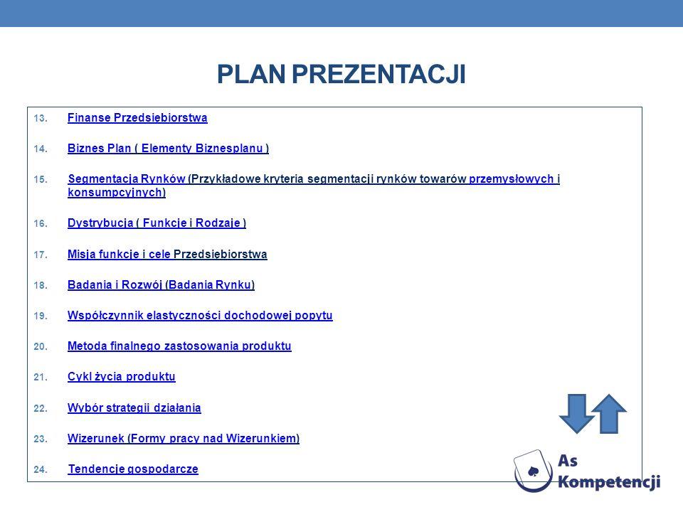 PLAN PREZENTACJI 13. Finanse Przedsiębiorstwa Finanse Przedsiębiorstwa 14. Biznes Plan ( Elementy Biznesplanu ) Biznes PlanElementy Biznesplanu 15. Se