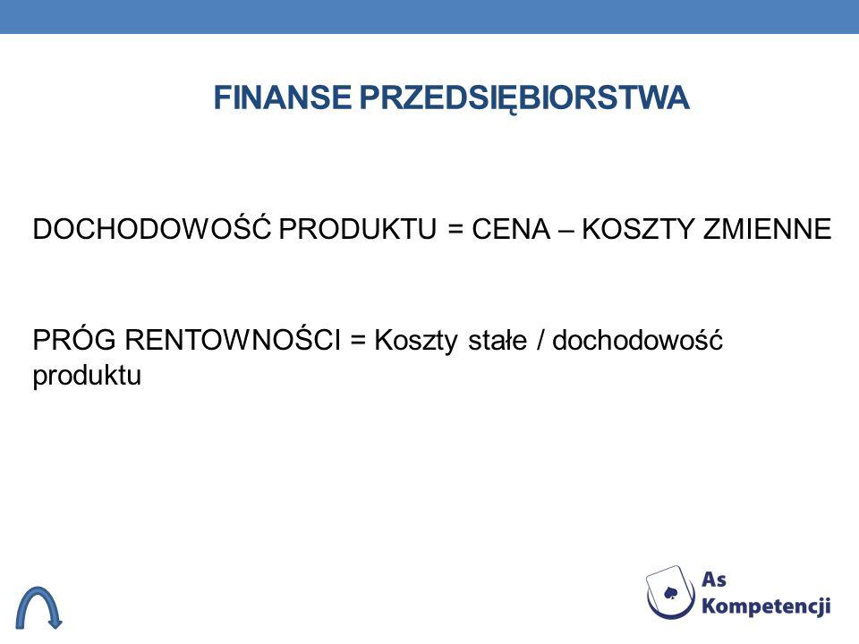 FINANSE PRZEDSIĘBIORSTWA DOCHODOWOŚĆ PRODUKTU = CENA – KOSZTY ZMIENNE PRÓG RENTOWNOŚCI = Koszty stałe / dochodowość produktu