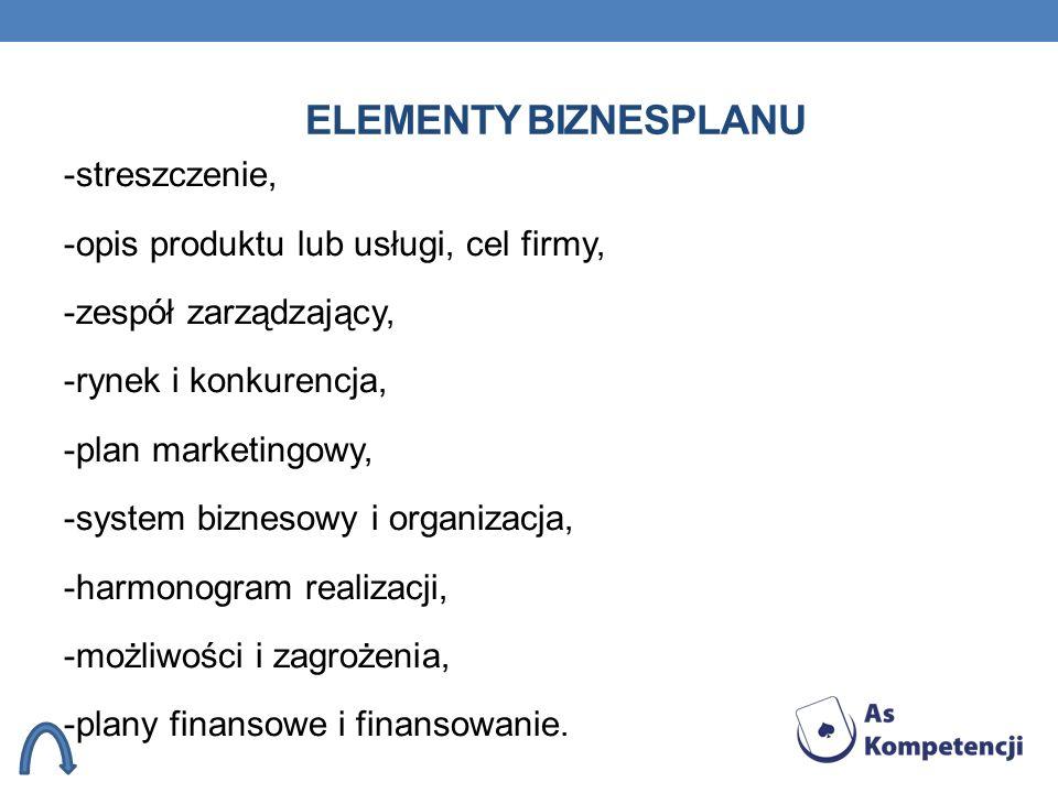 ELEMENTY BIZNESPLANU -streszczenie, -opis produktu lub usługi, cel firmy, -zespół zarządzający, -rynek i konkurencja, -plan marketingowy, -system bizn