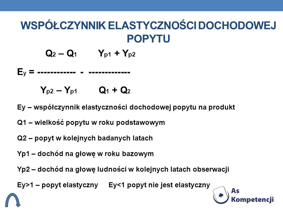 WSPÓŁCZYNNIK ELASTYCZNOŚCI DOCHODOWEJ POPYTU Q 2 – Q 1 Y p1 + Y p2 E y = ------------ - ------------- Y p2 – Y p1 Q 1 + Q 2 Ey – współczynnik elastycz