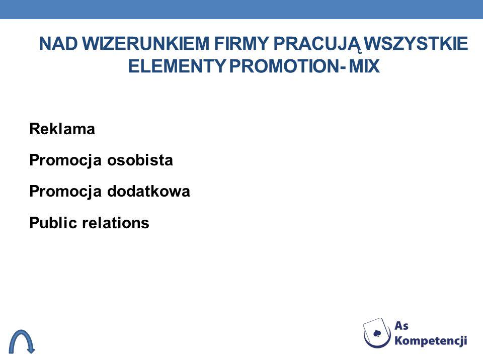 NAD WIZERUNKIEM FIRMY PRACUJĄ WSZYSTKIE ELEMENTY PROMOTION- MIX Reklama Promocja osobista Promocja dodatkowa Public relations