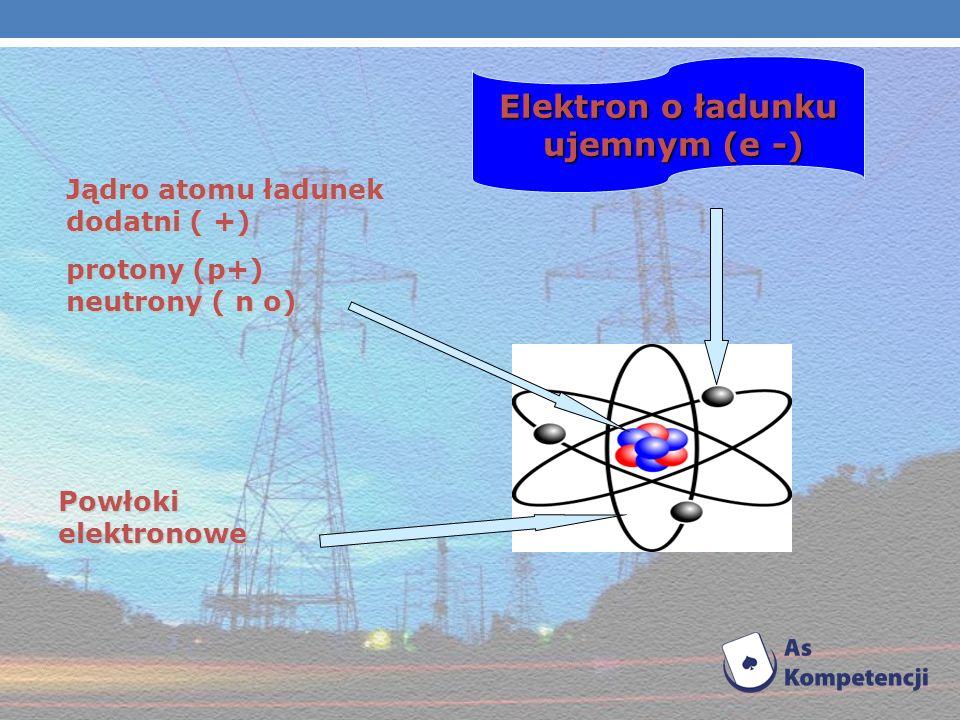 Elektron w atomie może znajdować się tylko w niektórych stanach kwantowych. Jądro (protony, neutrony)