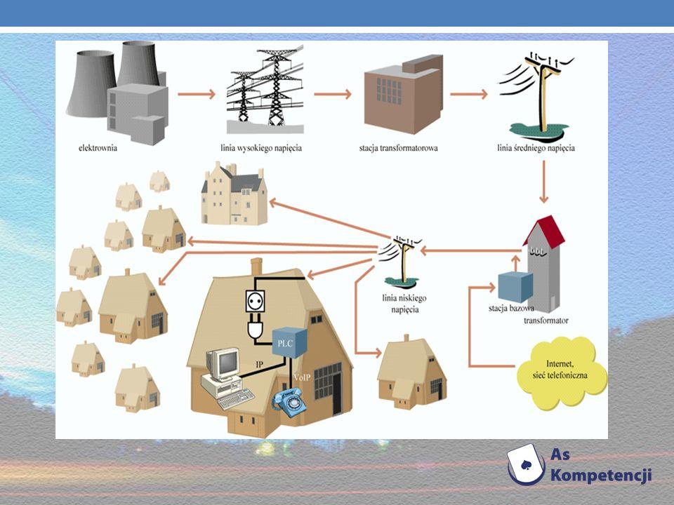 Sieć energetyczna Jest to zestaw urządzeń i instalacji służący do przesyłania lub dystrybucji energii albo jej nośników. Ze względu na rodzaj przesyła