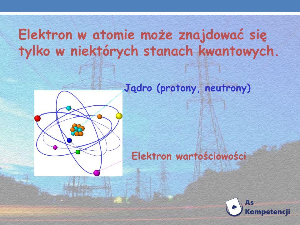 Elektron w atomie może znajdować się tylko w niektórych stanach kwantowych.