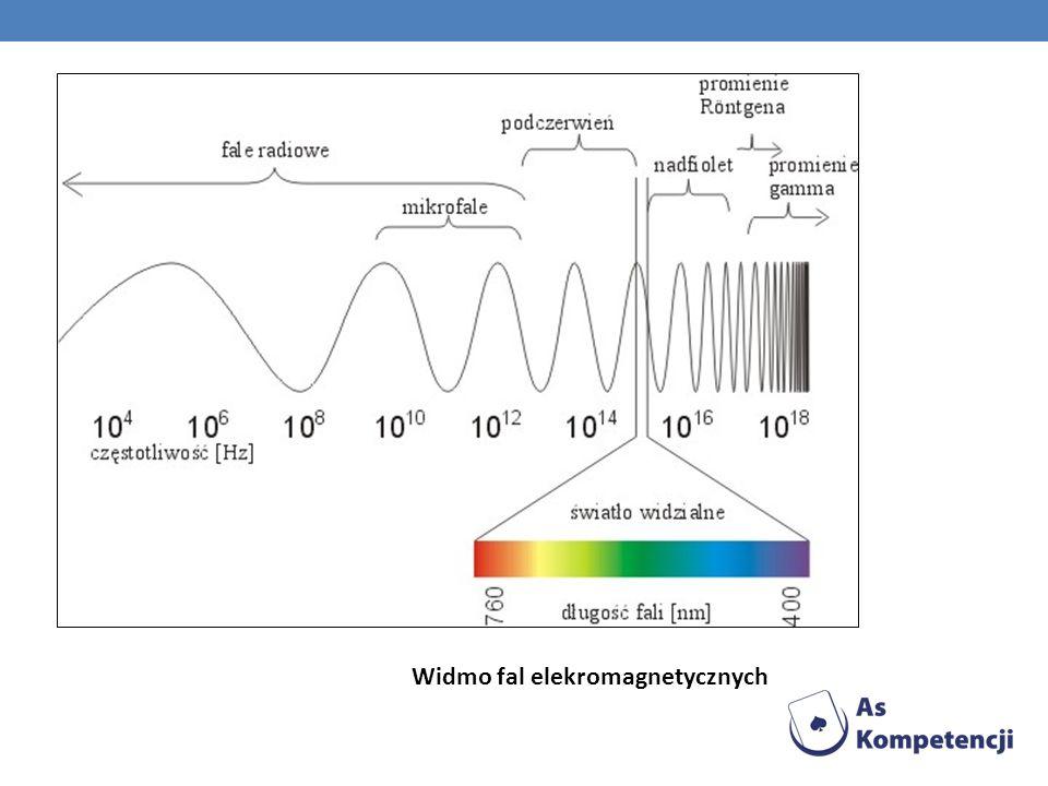 Widmo fal elekromagnetycznych