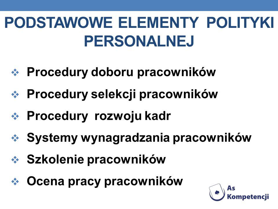 PODSTAWOWE ELEMENTY POLITYKI PERSONALNEJ Procedury doboru pracowników Procedury selekcji pracowników Procedury rozwoju kadr Systemy wynagradzania prac