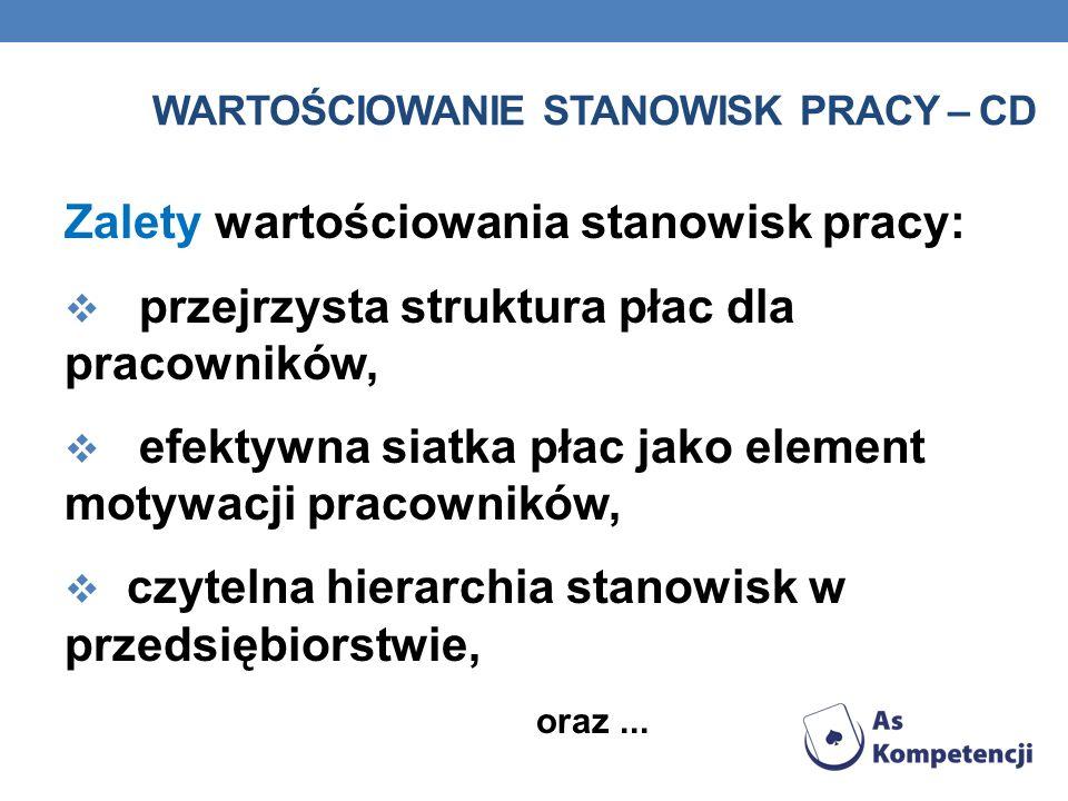 WARTOŚCIOWANIE STANOWISK PRACY – CD Zalety wartościowania stanowisk pracy: przejrzysta struktura płac dla pracowników, efektywna siatka płac jako elem