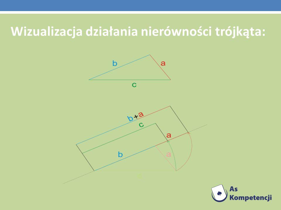 Wizualizacja działania nierówności trójkąta: