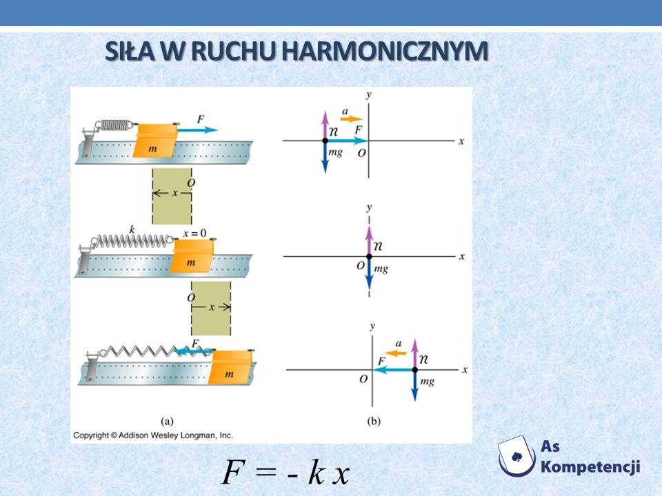 SIŁA W RUCHU HARMONICZNYM F = - k x