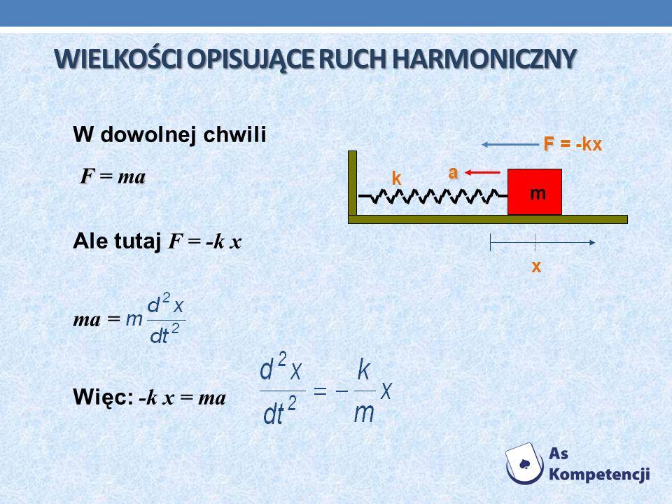 W dowolnej chwili Fa F = ma Ale tutaj F = -k x ma = Więc: -k x = ma k x m F F = -kx a WIELKOŚCI OPISUJĄCE RUCH HARMONICZNY WIELKOŚCI OPISUJĄCE RUCH HA