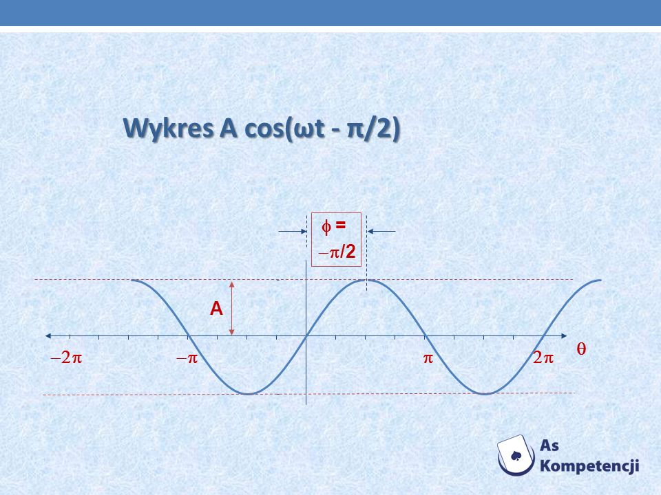 Wykres A cos(ωt - π/2) A = /2