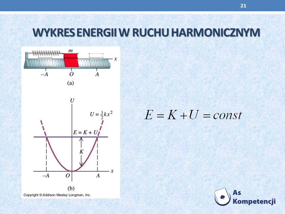 WYKRES ENERGII W RUCHU HARMONICZNYM 21