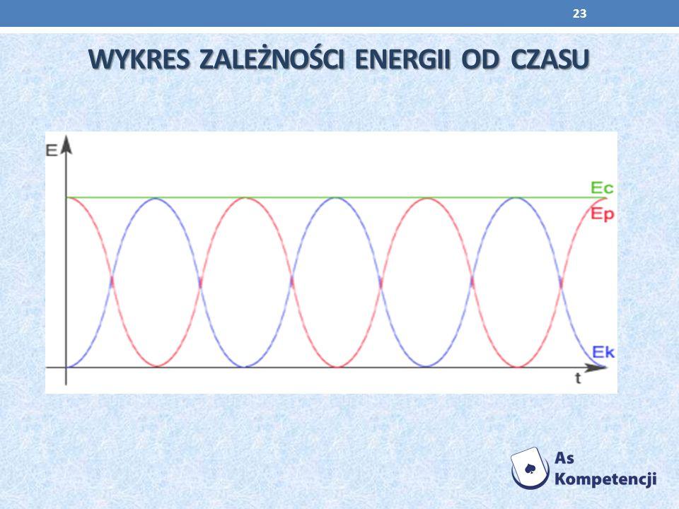 WYKRES ZALEŻNOŚCI ENERGII OD CZASU WYKRES ZALEŻNOŚCI ENERGII OD CZASU 23