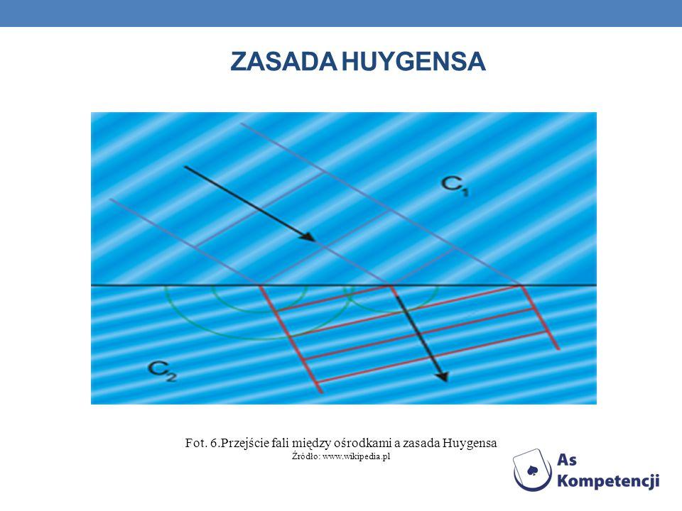 DYFRAKCJA Dyfrakcja (ugięcie) fal - zjawiska odstępstwa od praw optyki geometrycznej występujące przy rozchodzeniu się fal w ośrodkach niejednorodnych.
