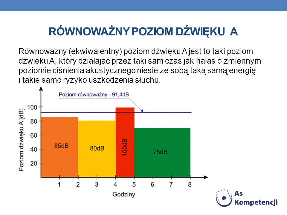 RÓWNOWAŻNY POZIOM DŹWIĘKU A Równoważny poziom dźwięku oblicza się jako wartość średnią poziomów hałasu, otrzymanych dla każdego z reprezentatywnych okresów pomiarowych przy uwzględnieniu długości tego okresu, zgodnie ze wzorem: gdzie: n - liczba reprezentatywnych okresów pomiarowych, L Aek - poziom emisji hałasu podczas k-tego okresu pomiarowego w decybelach, t k - liczba przedziałów poziomu dźwięku, T - czas odniesienia w godzinach.