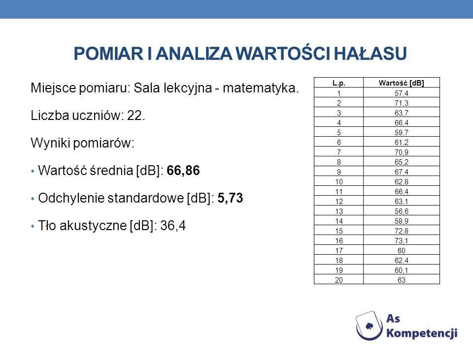 POMIAR I ANALIZA WARTOŚCI HAŁASU Miejsce pomiaru: Sala lekcyjna - historia.