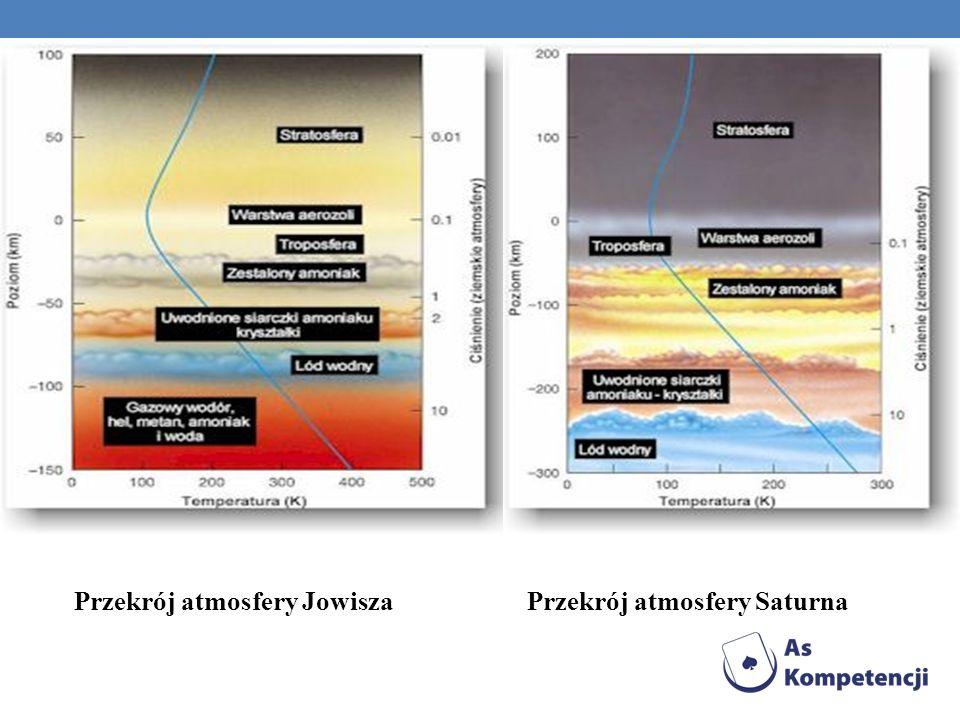 Przekrój atmosfery JowiszaPrzekrój atmosfery Saturna