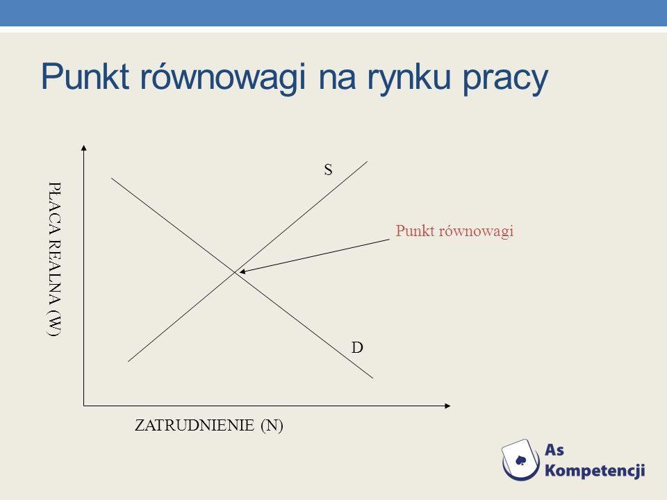 Punkt równowagi na rynku pracy ZATRUDNIENIE (N) PŁACA REALNA (W) D S Punkt równowagi