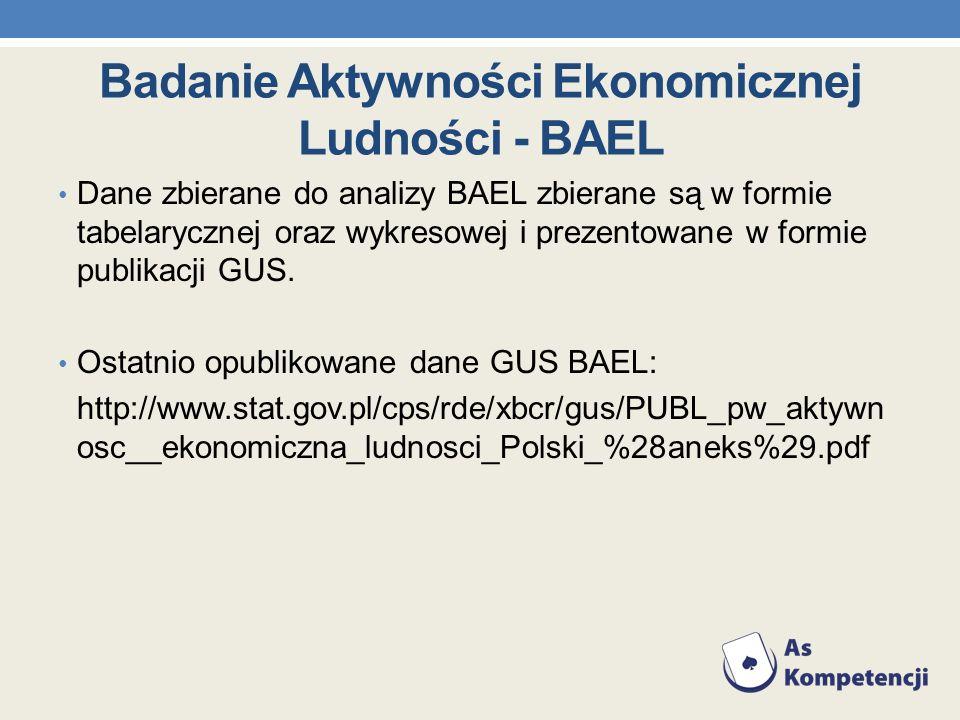 Badanie Aktywności Ekonomicznej Ludności - BAEL Dane zbierane do analizy BAEL zbierane są w formie tabelarycznej oraz wykresowej i prezentowane w form
