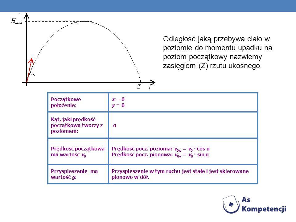 Odległość jaką przebywa ciało w poziomie do momentu upadku na poziom początkowy nazwiemy zasięgiem (Z) rzutu ukośnego. Początkowe położenie: x = 0 y =