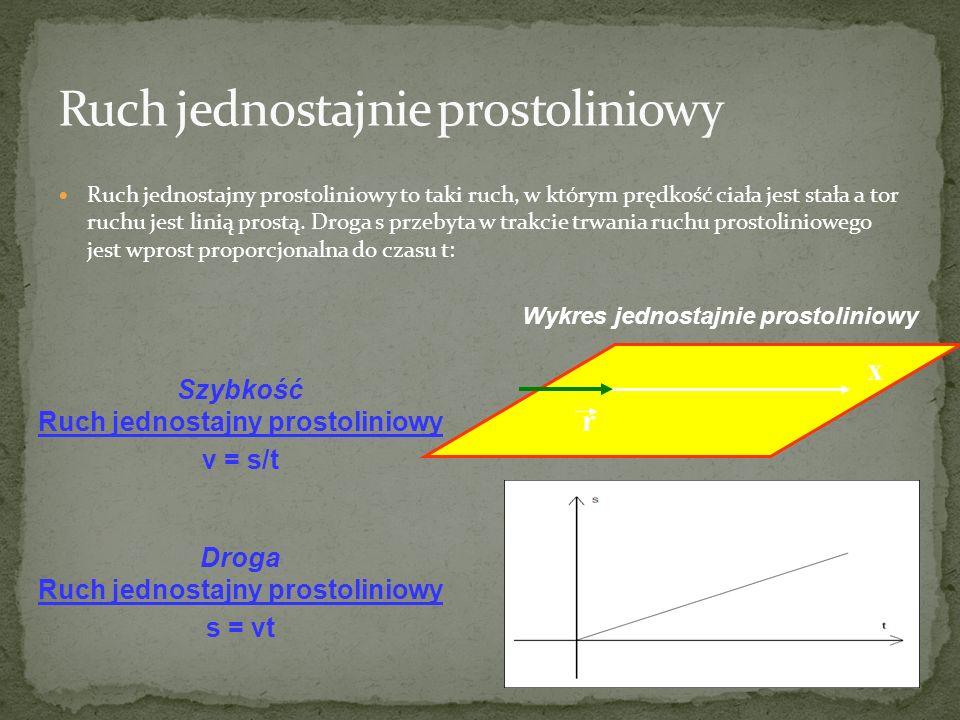 Ruch jednostajny prostoliniowy to taki ruch, w którym prędkość ciała jest stała a tor ruchu jest linią prostą. Droga s przebyta w trakcie trwania ruch