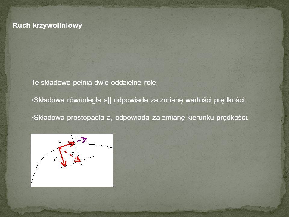 Te składowe pełnią dwie oddzielne role: Składowa równoległa a|| odpowiada za zmianę wartości prędkości. Składowa prostopadła a n odpowiada za zmianę k